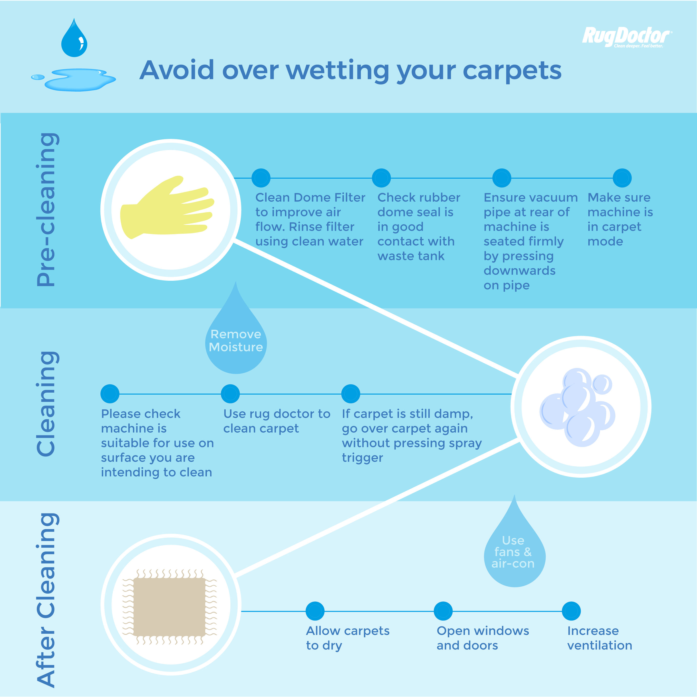 Avoid-over-wetting-your-carpets-infographic How to Avoid Over-Wetting Your Carpets When Cleaning